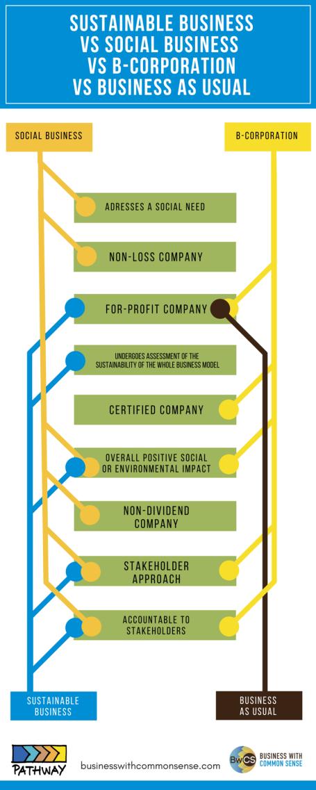 Social vs Profit-2